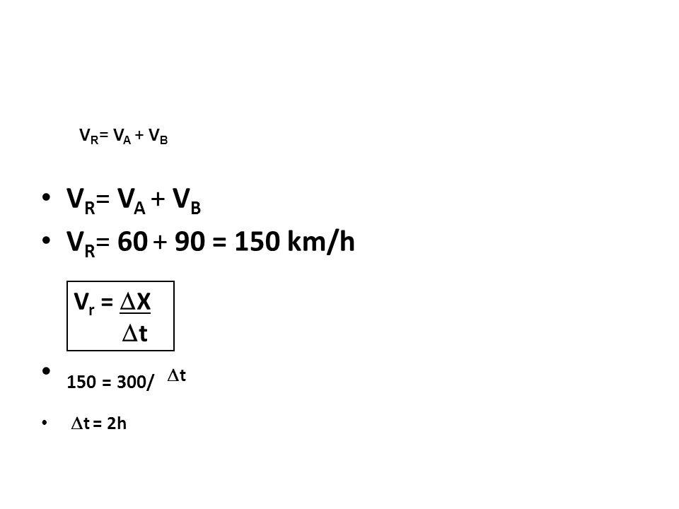 V R = V A + V B V R = 60 + 90 = 150 km/h 150 = 300/ t t = 2h Física, 1º Ano Cinemática V R = V A + V B V r = X t