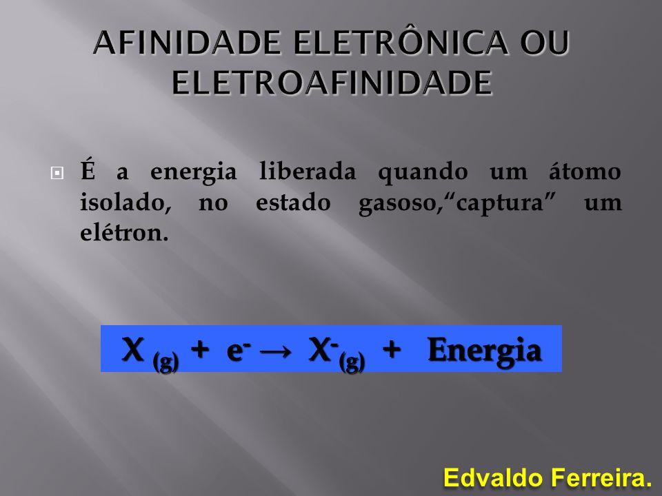É a energia liberada quando um átomo isolado, no estado gasoso,captura um elétron. X (g) + e - X - (g) + Energia