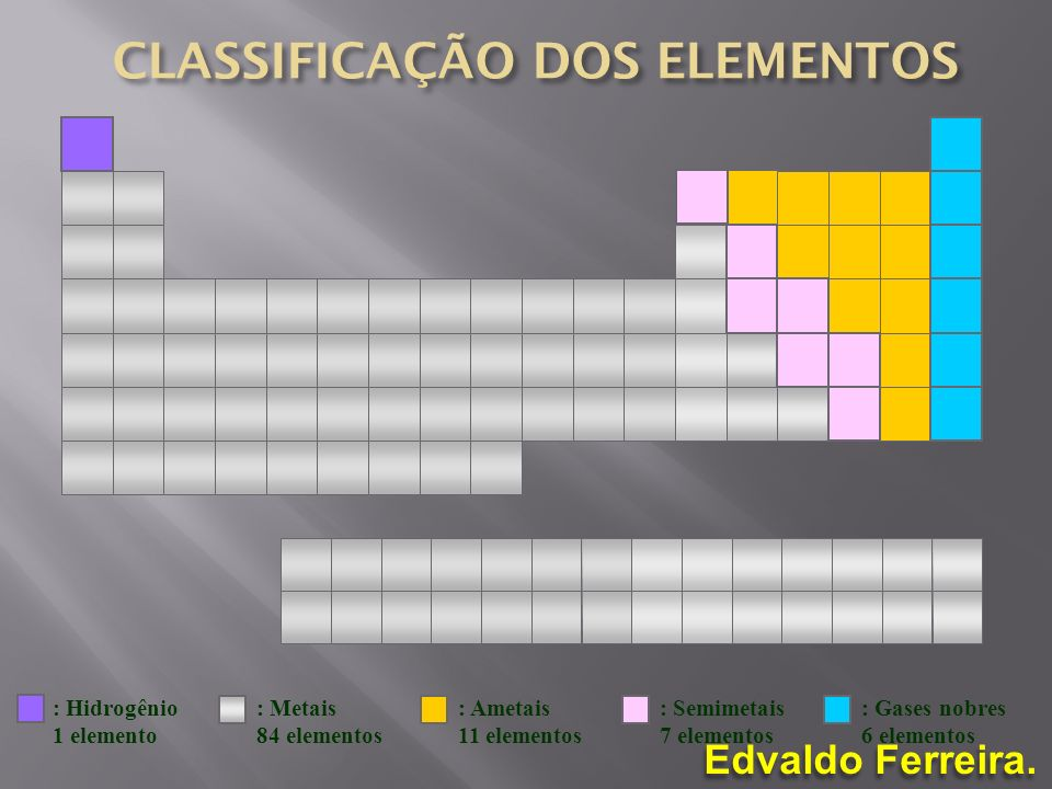 Edvaldo Ferreira. : Hidrogênio 1 elemento : Metais 84 elementos : Ametais 11 elementos : Semimetais 7 elementos : Gases nobres 6 elementos