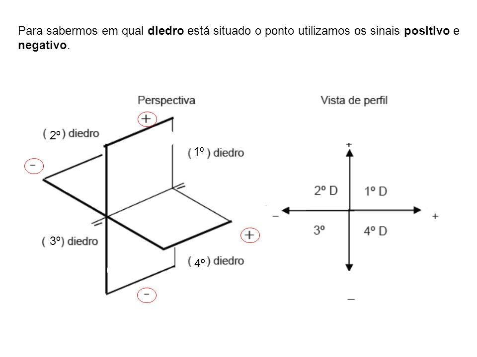 Para sabermos em qual diedro está situado o ponto utilizamos os sinais positivo e negativo. 1º 2º 4º 3º