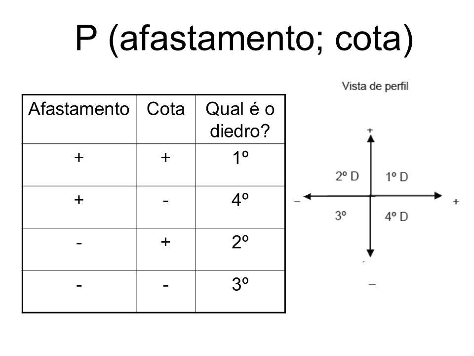 AfastamentoCotaQual é o diedro? ++1º +-4º -+2º --3º