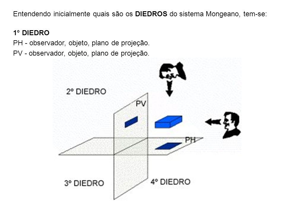 Entendendo inicialmente quais são os DIEDROS do sistema Mongeano, tem-se: 1° DIEDRO PH - observador, objeto, plano de projeção. PV - observador, objet