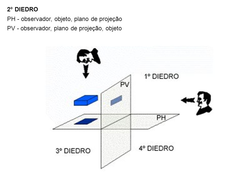 2° DIEDRO PH - observador, objeto, plano de projeção PV - observador, plano de projeção, objeto