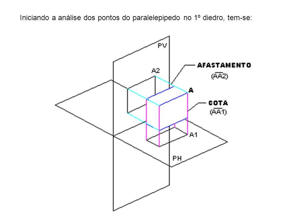 Iniciando a análise dos pontos do paralelepipedo no 1º diedro, tem-se: