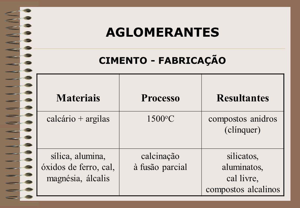 AGLOMERANTES CIMENTO - FABRICAÇÃO MateriaisProcessoResultantes calcário + argilas1500 o Ccompostos anidros (clínquer) sílica, alumina, óxidos de ferro