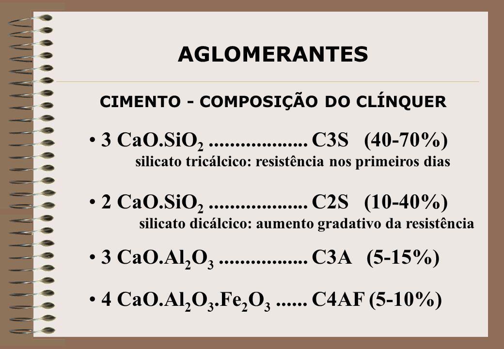 AGLOMERANTES CIMENTO - COMPOSIÇÃO DO CLÍNQUER 3 CaO.SiO 2................... C3S (40-70%) silicato tricálcico: resistência nos primeiros dias 2 CaO.Si