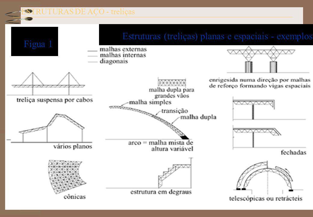 Treliças metálicas ESTRUTURAS DE AÇO - treliças Estruturas (treliças) planas e espaciais - exemplos Figua 1
