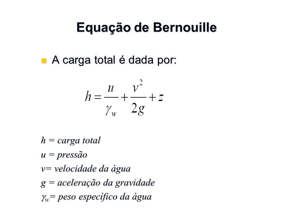 Lei de Darcy q = vA = A v vonde: v = velocidade de percolação A v = área de vazios na seção transversal do elemento A = A v + A s q = v (A v + A s ) = A v v
