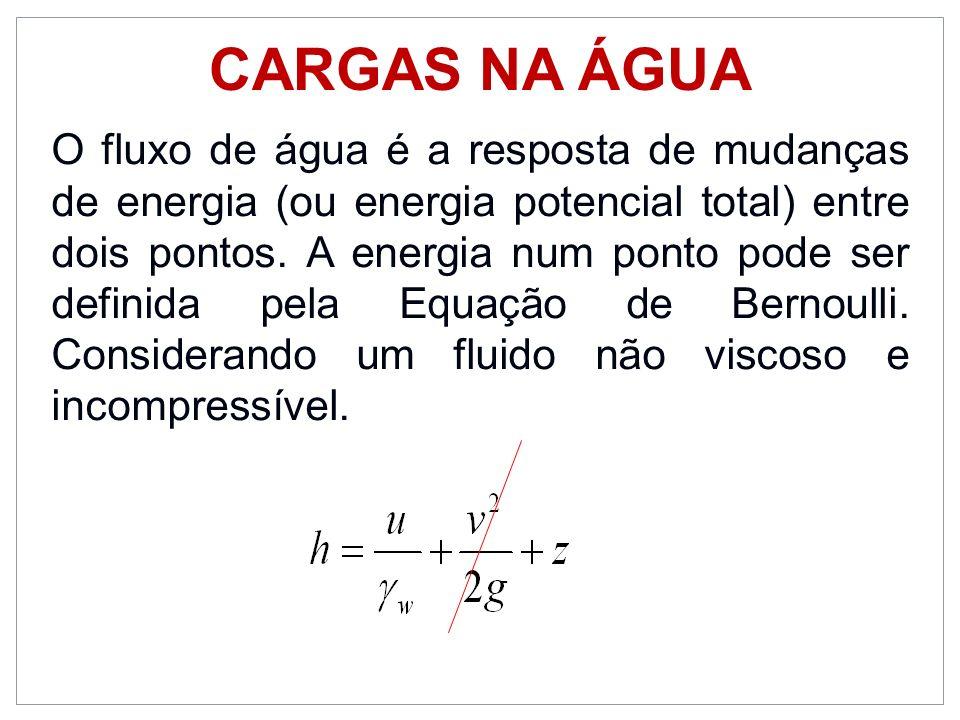 Equação de Bernouille Fluxo Referência Onde: h é a carga perdida (energia / peso unitário) sobre a distância L.