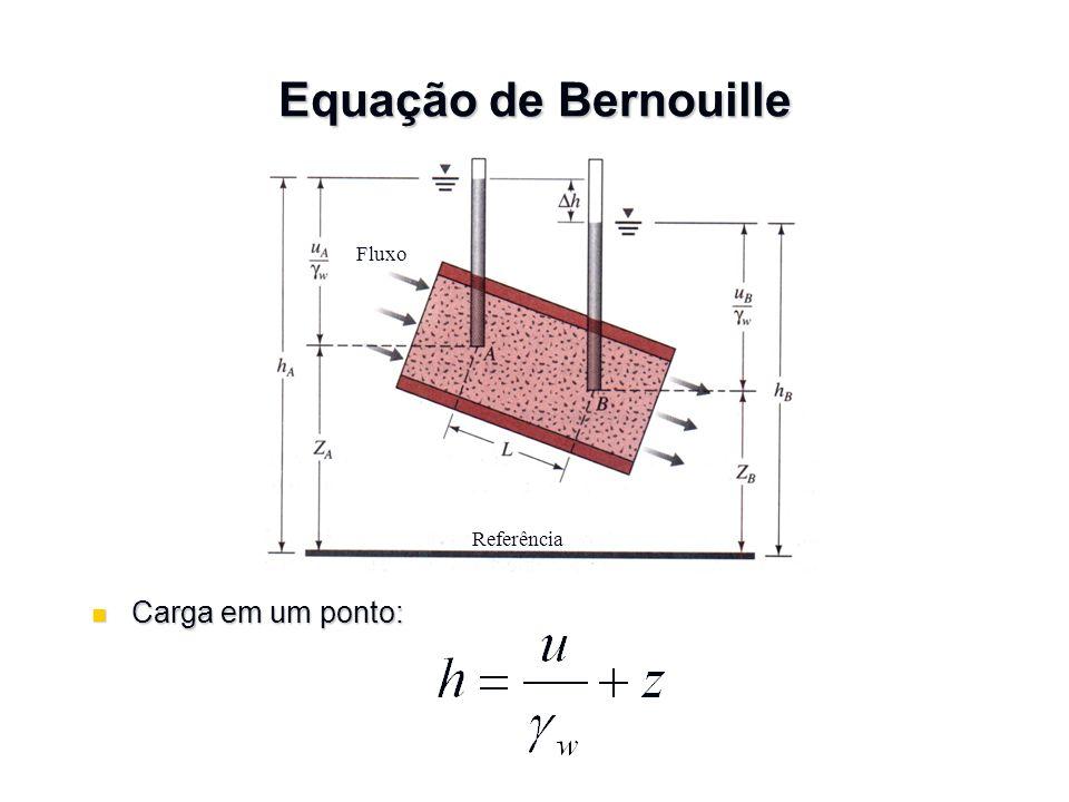 Ensaios de permeabilidade Carga constante Q = Avt = A(ki)t onde Q = Q = volume de água coletado A = A = área da seção transversal do elemento de solo t = t = duração da coleta de água Pedra porosa Corpo de prova Bureta graduada