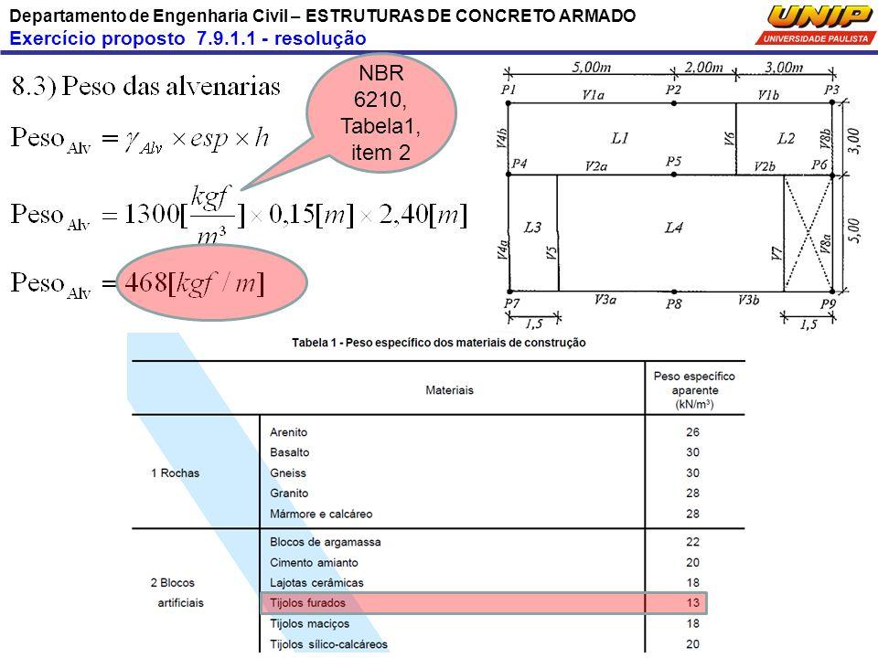 Departamento de Engenharia Civil – ESTRUTURAS DE CONCRETO ARMADO Exercício proposto 7.9.1.1 - resolução NBR 6210, Tabela1, item 2