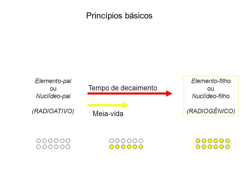 Princípios básicos Elemento-pai ou Nuclídeo-pai (RADIOATIVO) Elemento-filho ou Nuclídeo-filho (RADIOGÊNICO) Tempo de decaimento Meia-vida
