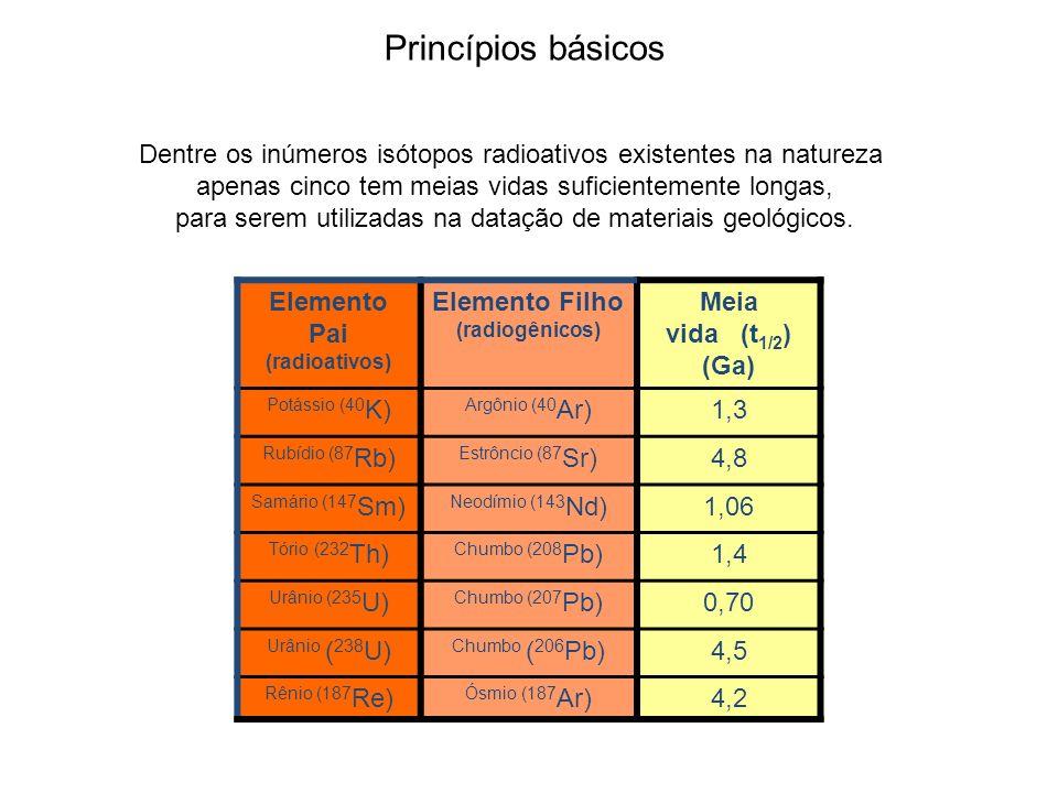 Princípios básicos Dentre os inúmeros isótopos radioativos existentes na natureza apenas cinco tem meias vidas suficientemente longas, para serem util
