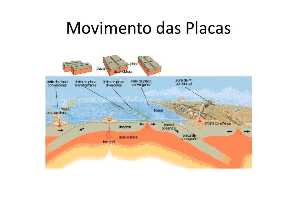 Movimento das Placas