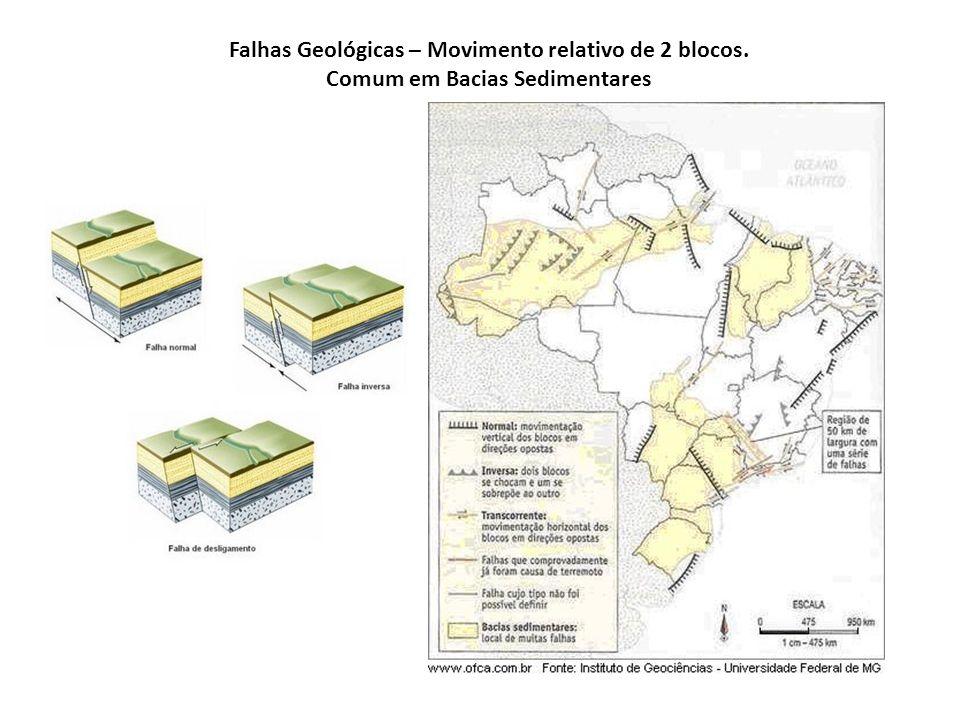 Falhas Geológicas – Movimento relativo de 2 blocos. Comum em Bacias Sedimentares