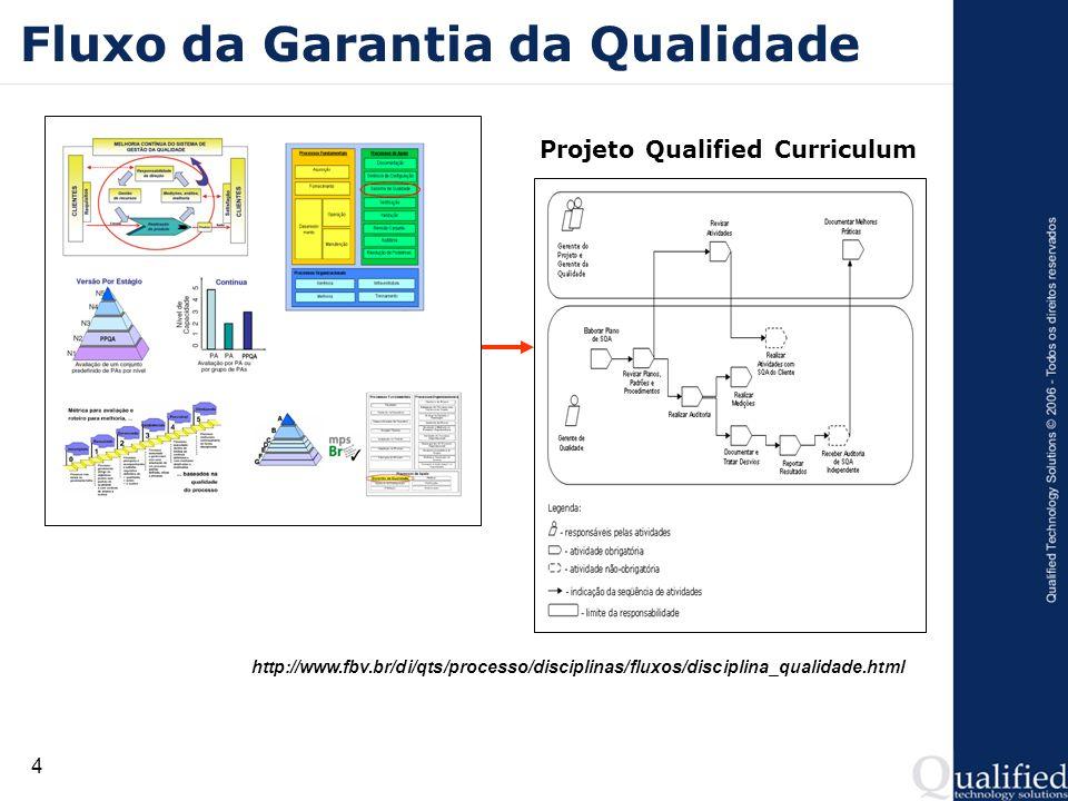 4 Fluxo da Garantia da Qualidade Projeto Qualified Curriculum http://www.fbv.br/di/qts/processo/disciplinas/fluxos/disciplina_qualidade.html