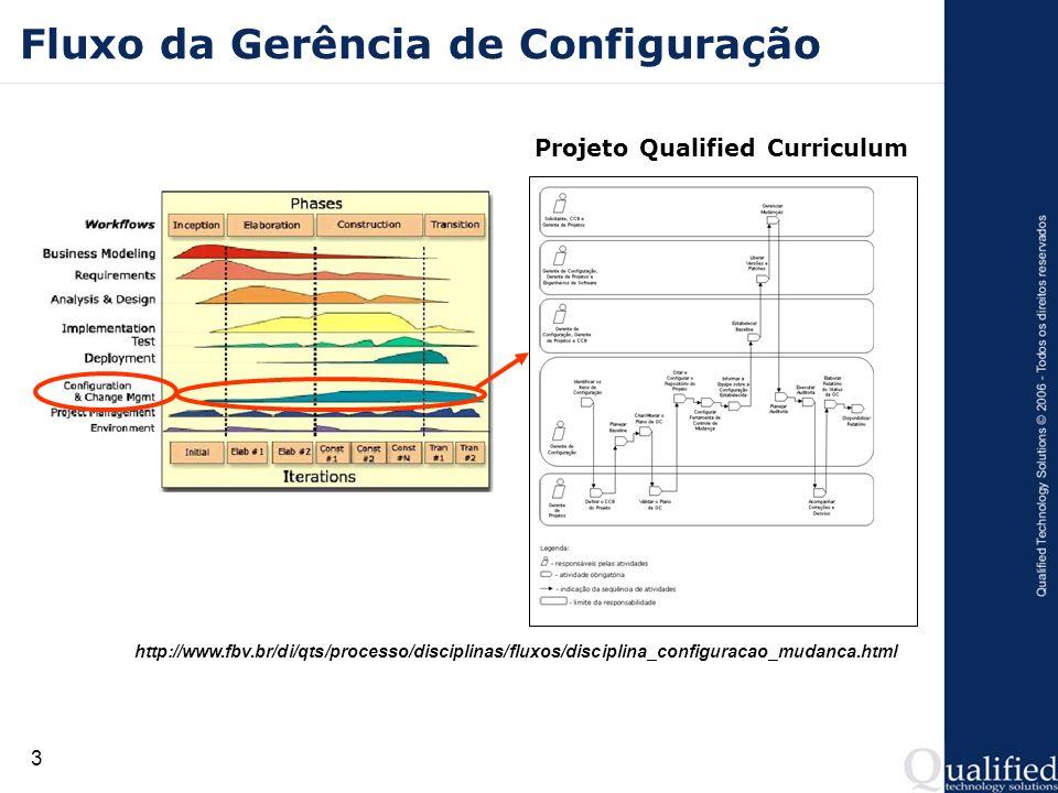 3 Fluxo da Gerência de Configuração Projeto Qualified Curriculum http://www.fbv.br/di/qts/processo/disciplinas/fluxos/disciplina_configuracao_mudanca.