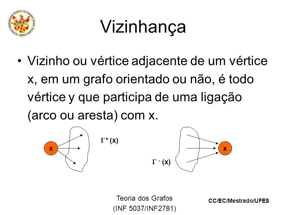 CC/EC/Mestrado/UFES Teoria dos Grafos (INF 5037/INF2781) Vizinhança Vizinho ou vértice adjacente de um vértice x, em um grafo orientado ou não, é todo vértice y que participa de uma ligação (arco ou aresta) com x.