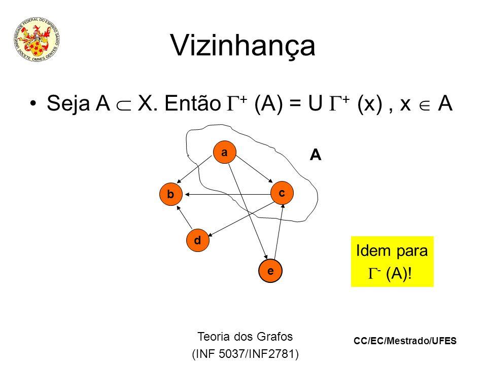 CC/EC/Mestrado/UFES Teoria dos Grafos (INF 5037/INF2781) Vizinhança Seja A X.