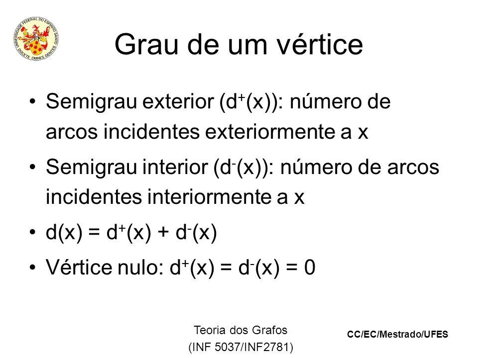 CC/EC/Mestrado/UFES Teoria dos Grafos (INF 5037/INF2781) Grau de um vértice Semigrau exterior (d + (x)): número de arcos incidentes exteriormente a x Semigrau interior (d - (x)): número de arcos incidentes interiormente a x d(x) = d + (x) + d - (x) Vértice nulo: d + (x) = d - (x) = 0