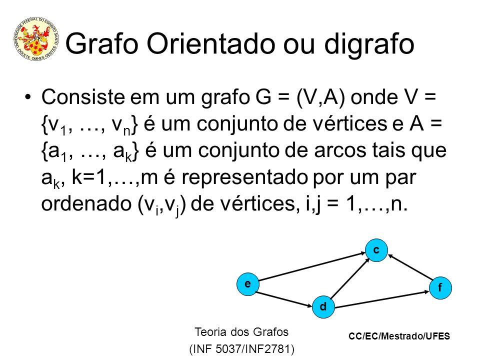 CC/EC/Mestrado/UFES Teoria dos Grafos (INF 5037/INF2781) Grafo Orientado ou digrafo Consiste em um grafo G = (V,A) onde V = {v 1, …, v n } é um conjunto de vértices e A = {a 1, …, a k } é um conjunto de arcos tais que a k, k=1,…,m é representado por um par ordenado (v i,v j ) de vértices, i,j = 1,…,n.