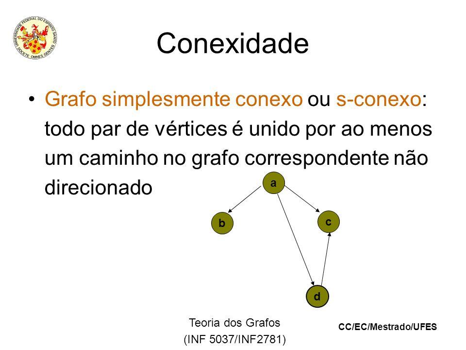 CC/EC/Mestrado/UFES Teoria dos Grafos (INF 5037/INF2781) Conexidade Grafo simplesmente conexo ou s-conexo: todo par de vértices é unido por ao menos um caminho no grafo correspondente não direcionado a d b c
