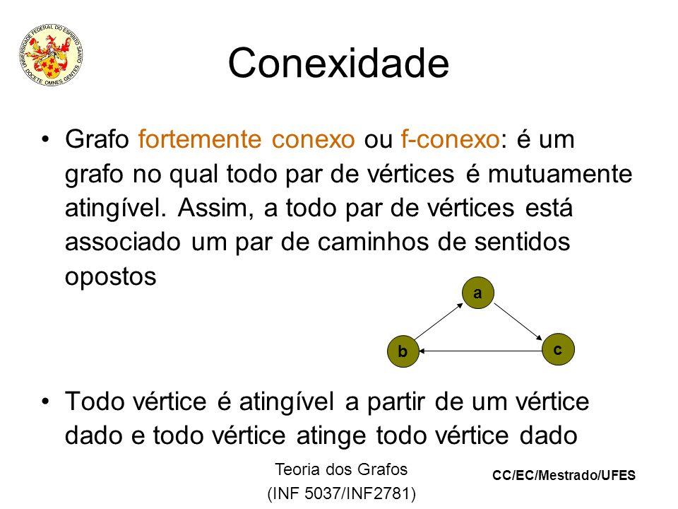 CC/EC/Mestrado/UFES Teoria dos Grafos (INF 5037/INF2781) Conexidade Grafo fortemente conexo ou f-conexo: é um grafo no qual todo par de vértices é mutuamente atingível.
