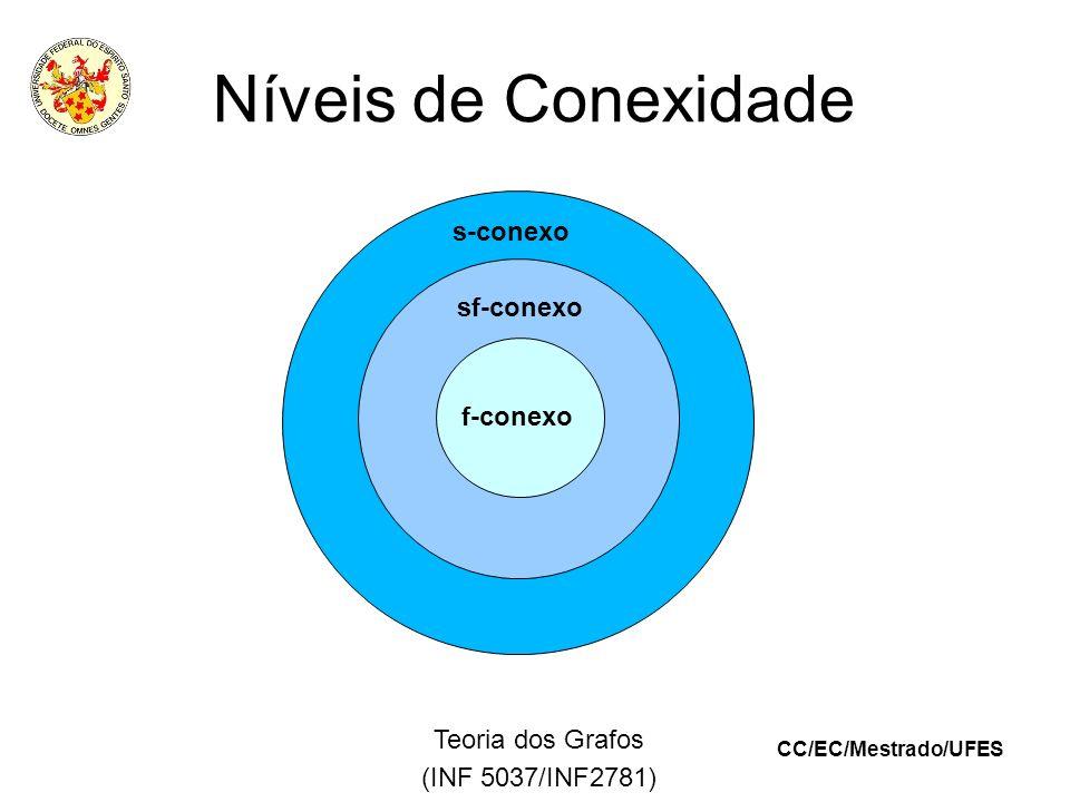CC/EC/Mestrado/UFES Teoria dos Grafos (INF 5037/INF2781) Níveis de Conexidade s-conexo f-conexo sf-conexo