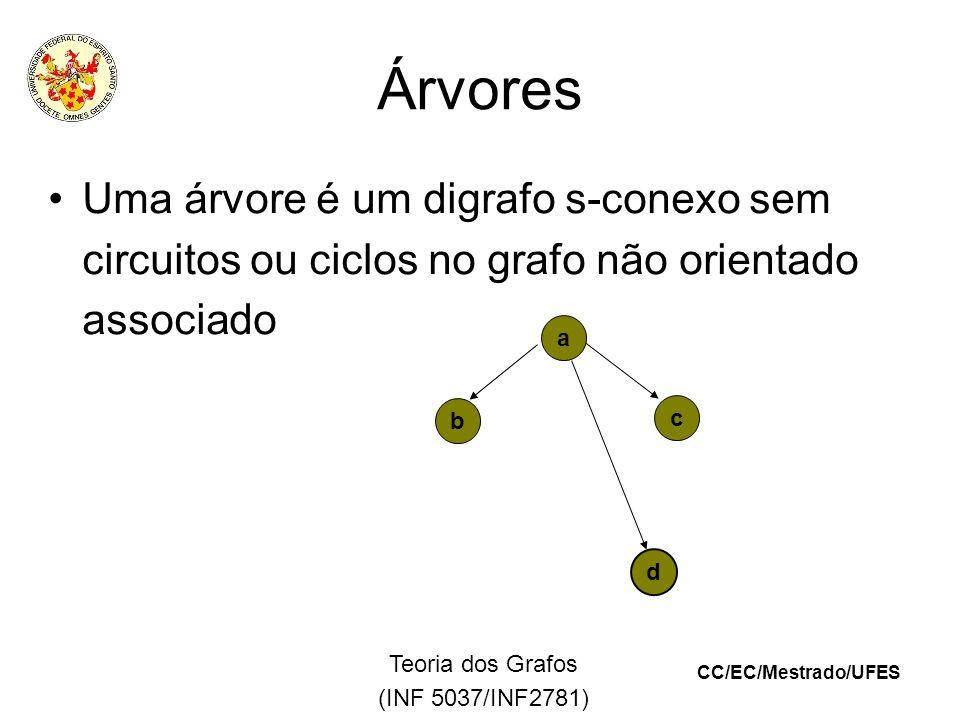 CC/EC/Mestrado/UFES Teoria dos Grafos (INF 5037/INF2781) Árvores Uma árvore é um digrafo s-conexo sem circuitos ou ciclos no grafo não orientado associado a d b c
