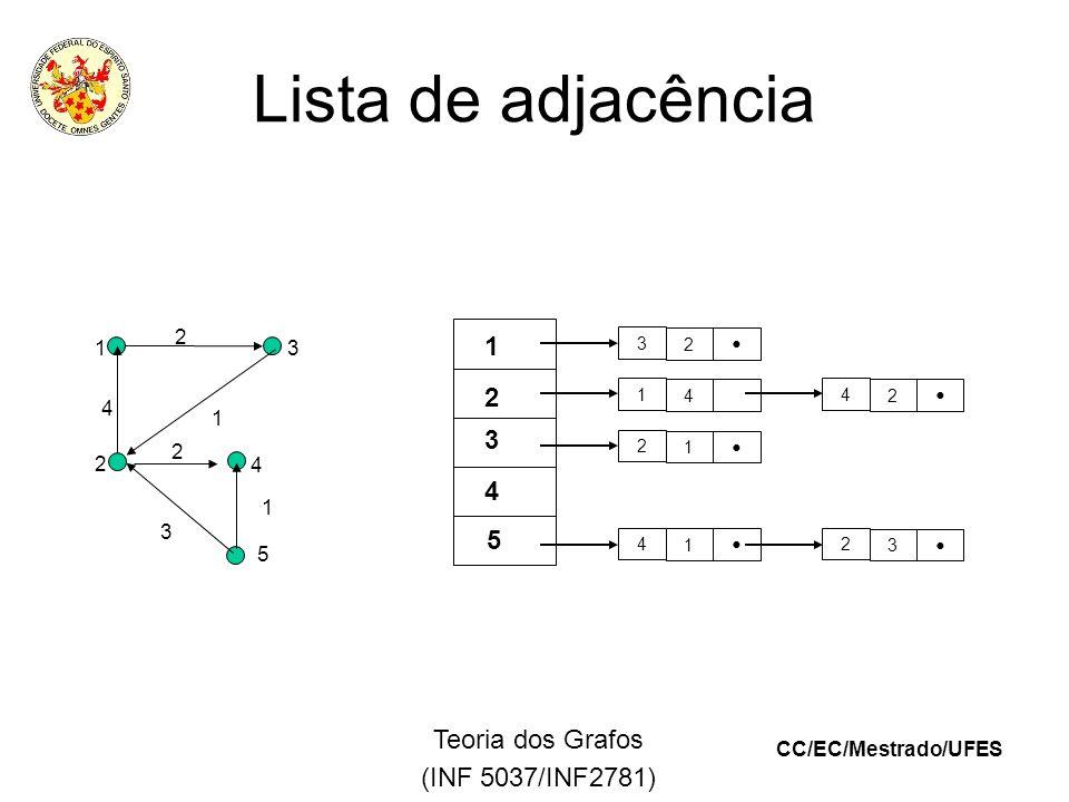 CC/EC/Mestrado/UFES Teoria dos Grafos (INF 5037/INF2781) Lista de adjacência 3 2 1 4 2 1 4 1 4 2 2 3 1 2 3 5 4 1 2 3 4 5 4 2 1 2 1 3