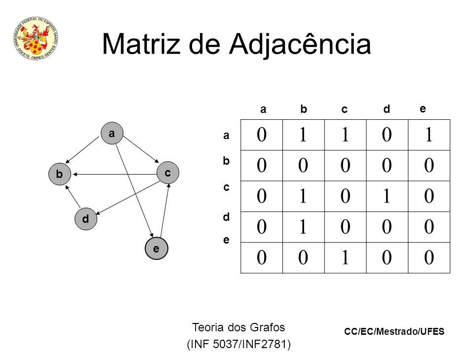 CC/EC/Mestrado/UFES Teoria dos Grafos (INF 5037/INF2781) Matriz de Adjacência a e b c d 01101 00000 01010 01000 00100 abcd e a b c e d