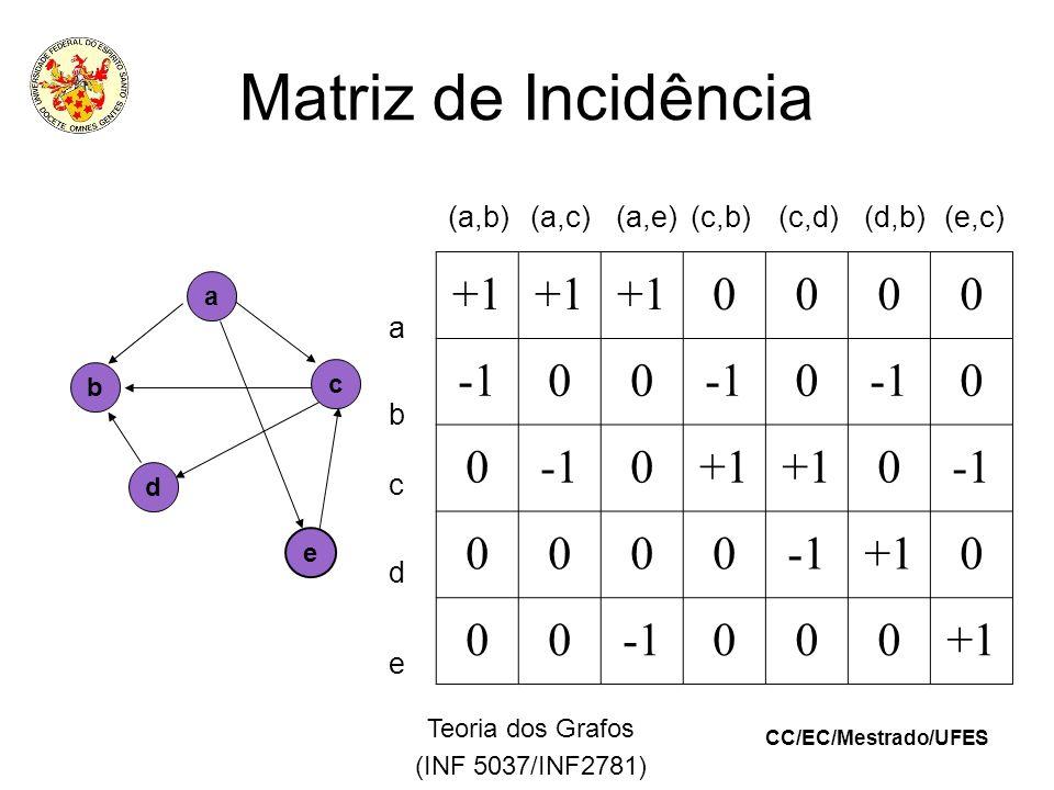 CC/EC/Mestrado/UFES Teoria dos Grafos (INF 5037/INF2781) Matriz de Incidência (a,b)(a,c)(a,e) (c,b) (c,d) (d,b)(e,c) +1 0000 00 0 0 0 0+1 0 0000 +10 00000+1 e a b c d a e b c d