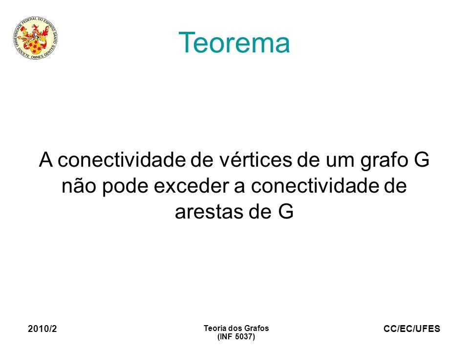 CC/EC/UFES 2010/2 Teoria dos Grafos (INF 5037) Teorema A conectividade de vértices de um grafo G não pode exceder a conectividade de arestas de G