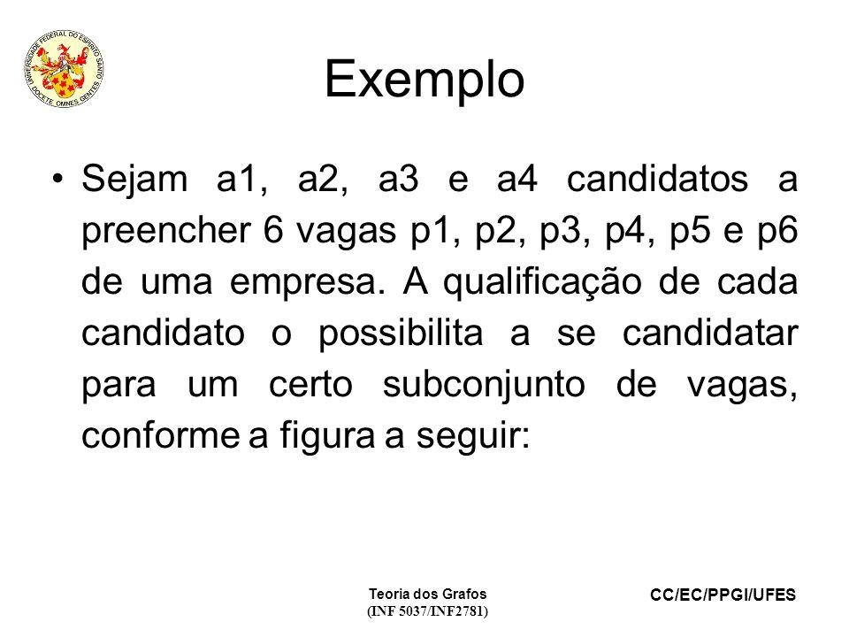 CC/EC/PPGI/UFES Teoria dos Grafos (INF 5037/INF2781) Exemplo Sejam a1, a2, a3 e a4 candidatos a preencher 6 vagas p1, p2, p3, p4, p5 e p6 de uma empresa.