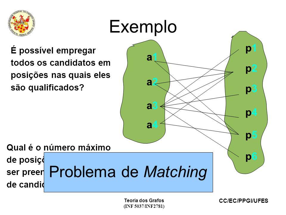 CC/EC/PPGI/UFES Teoria dos Grafos (INF 5037/INF2781) Exemplo a1a1 a2a2 a3a3 a4a4 p1p1 p2p2 p3p3 p4p4 p5p5 p6p6 É possível empregar todos os candidatos em posições nas quais eles são qualificados.