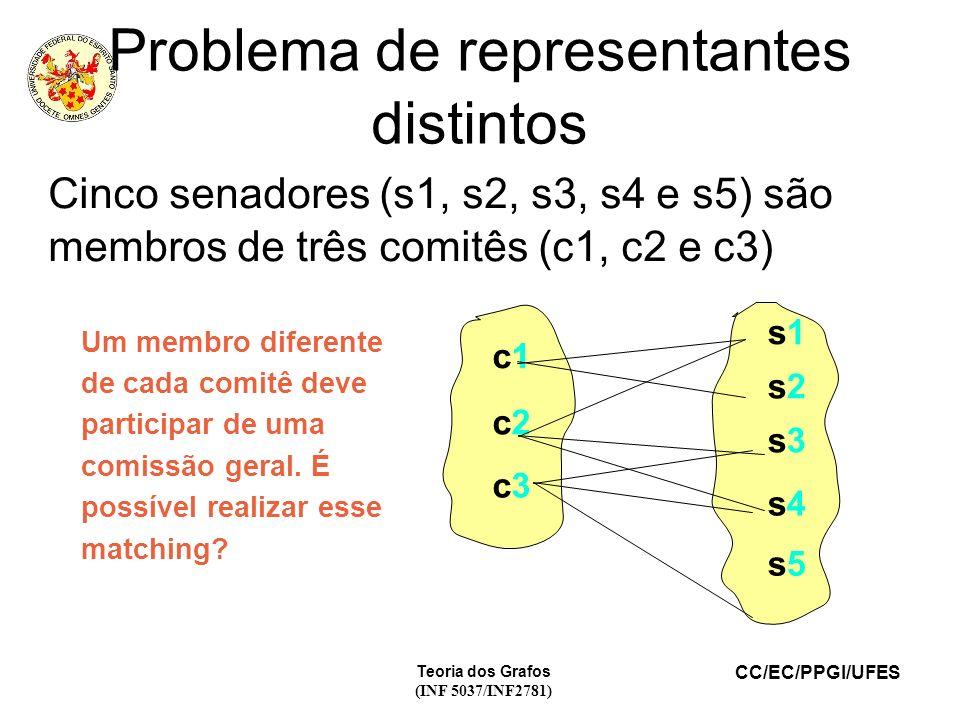 CC/EC/PPGI/UFES Teoria dos Grafos (INF 5037/INF2781) Problema de representantes distintos Cinco senadores (s1, s2, s3, s4 e s5) são membros de três comitês (c1, c2 e c3) c1c1 c2c2 c3c3 s1s1 s2s2 s3s3 s4s4 s5s5 Um membro diferente de cada comitê deve participar de uma comissão geral.