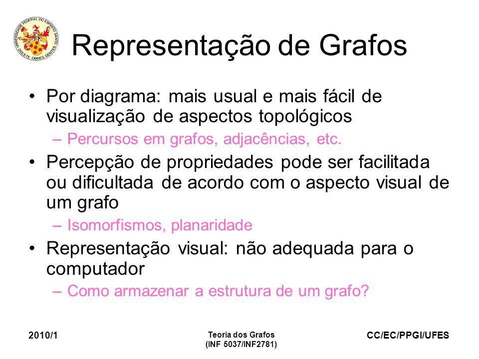 CC/EC/PPGI/UFES 2010/1 Teoria dos Grafos (INF 5037/INF2781) Representação de Grafos Por diagrama: mais usual e mais fácil de visualização de aspectos topológicos –Percursos em grafos, adjacências, etc.