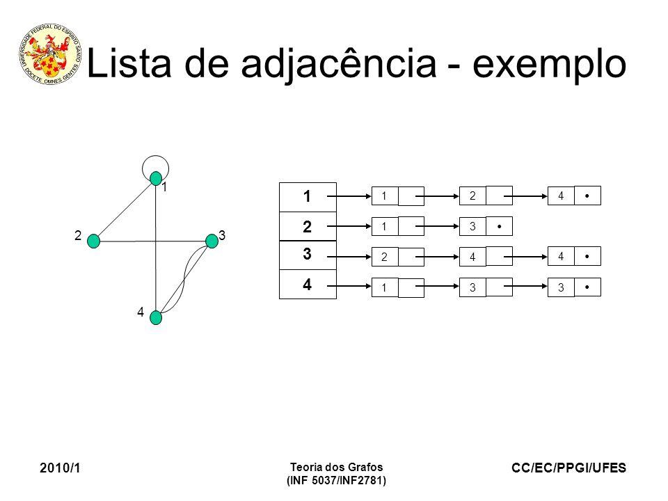 CC/EC/PPGI/UFES 2010/1 Teoria dos Grafos (INF 5037/INF2781) Lista de adjacência - exemplo 1 23 4 124 1 24 1 3 3 4 3 2 1 3 4