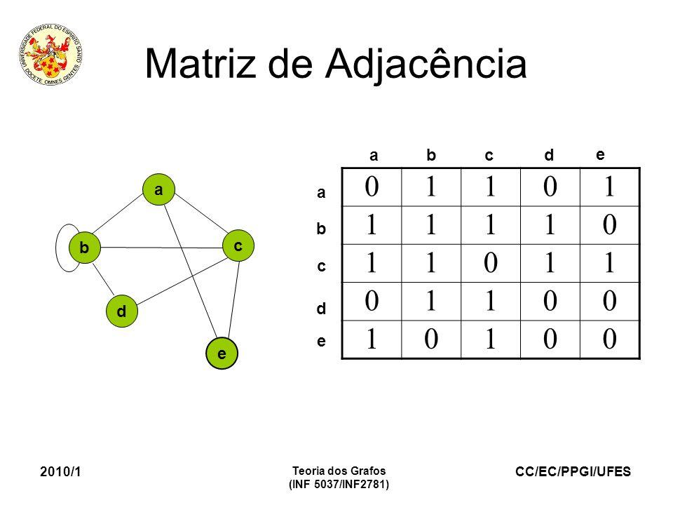 CC/EC/PPGI/UFES 2010/1 Teoria dos Grafos (INF 5037/INF2781) Matriz de Adjacência a e b c d 01101 11110 11011 01100 10100 abcd e a b c e d