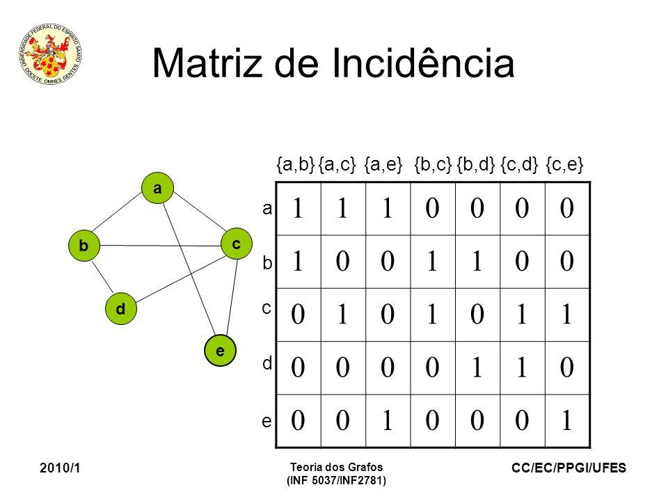 CC/EC/PPGI/UFES 2010/1 Teoria dos Grafos (INF 5037/INF2781) Matriz de Incidência a e b c d {a,b}{a,c}{a,e} {b,c} {b,d} {c,d}{c,e} 1110000 1001100 0101011 0000110 0010001 e a b c d