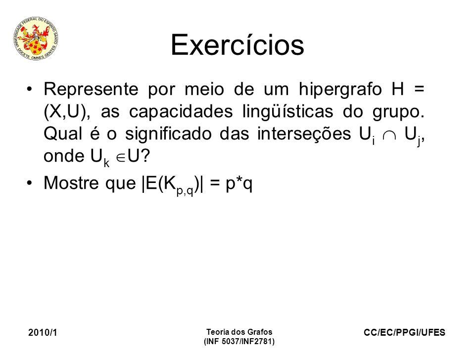 CC/EC/PPGI/UFES 2010/1 Teoria dos Grafos (INF 5037/INF2781) Exercícios Represente por meio de um hipergrafo H = (X,U), as capacidades lingüísticas do grupo.