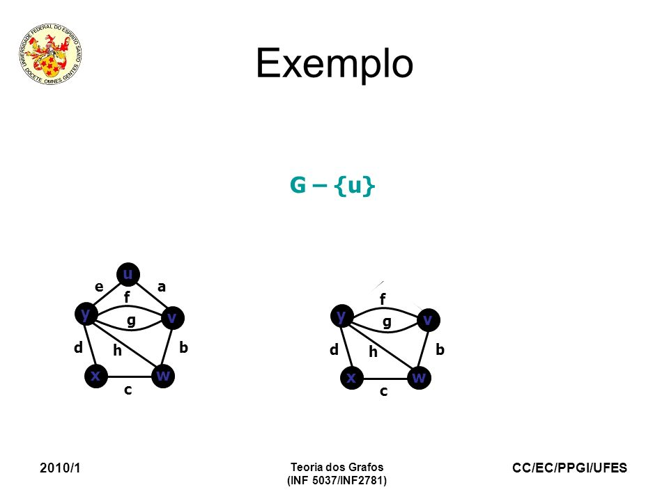 CC/EC/PPGI/UFES 2010/1 Teoria dos Grafos (INF 5037/INF2781) Exemplo G – {u} wx b c d f g h y v u v y wx ea b c d f g h