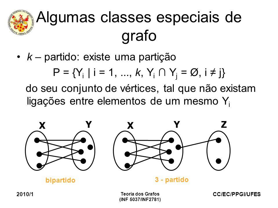 CC/EC/PPGI/UFES 2010/1 Teoria dos Grafos (INF 5037/INF2781) Algumas classes especiais de grafo k – partido: existe uma partição P = {Y i | i = 1,..., k, Y i Y j = Ø, i j} do seu conjunto de vértices, tal que não existam ligações entre elementos de um mesmo Y i X Y X YZ bipartido 3 - partido