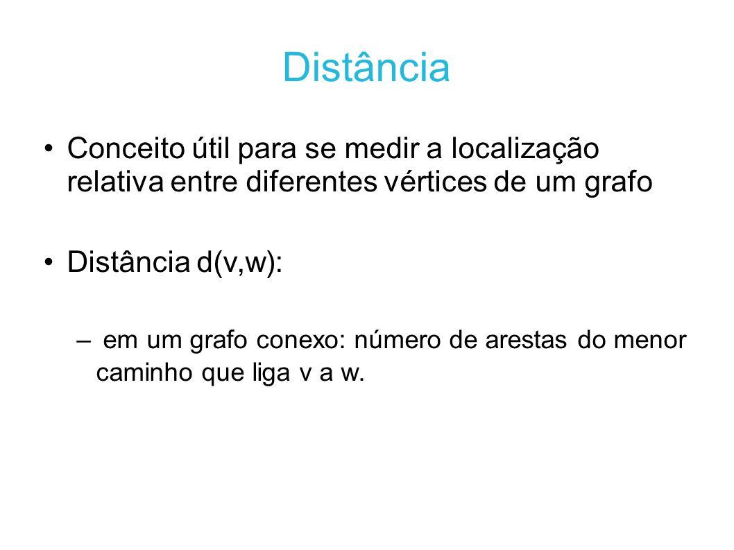 Distância Conceito útil para se medir a localização relativa entre diferentes vértices de um grafo Distância d(v,w): – em um grafo conexo: número de arestas do menor caminho que liga v a w.