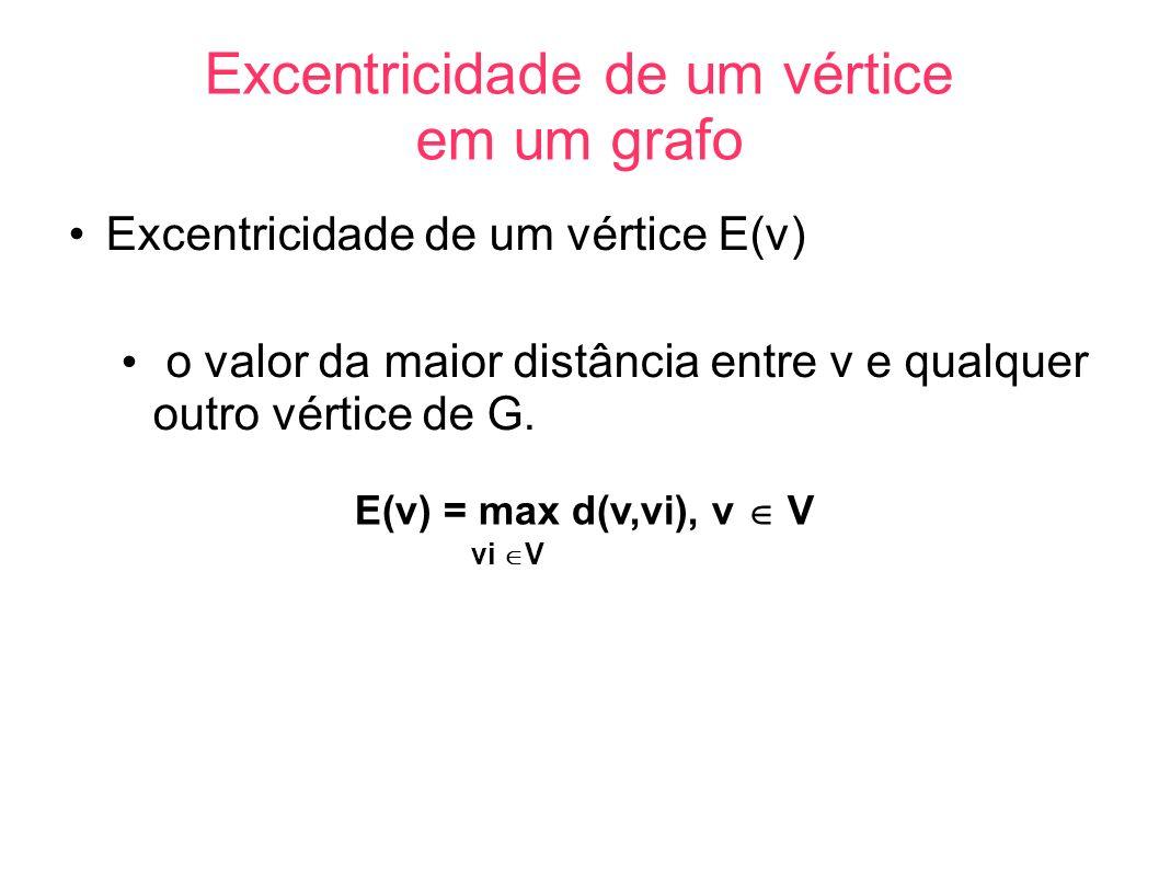 Excentricidade de um vértice em um grafo Excentricidade de um vértice E(v) o valor da maior distância entre v e qualquer outro vértice de G. E(v) = ma