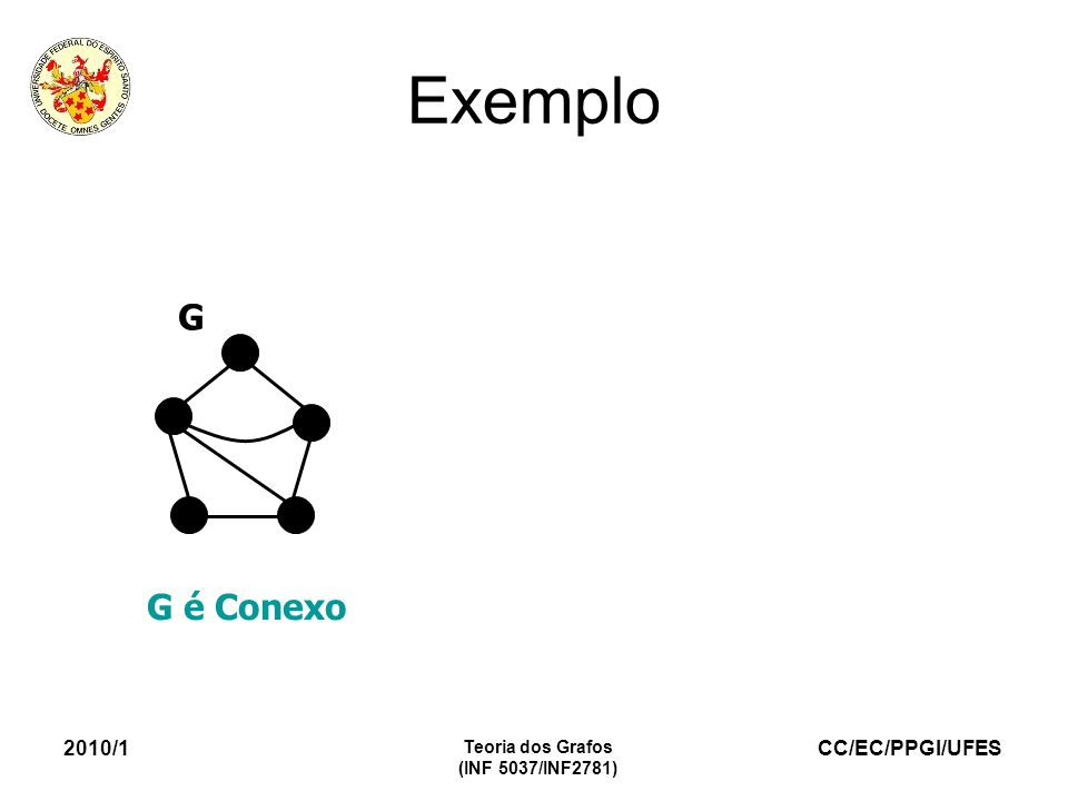 CC/EC/PPGI/UFES 2010/1 Teoria dos Grafos (INF 5037/INF2781) Exemplo G é Conexo G