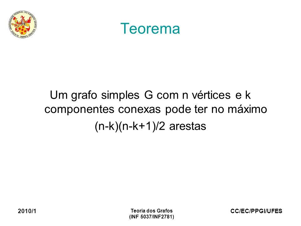 CC/EC/PPGI/UFES 2010/1 Teoria dos Grafos (INF 5037/INF2781) Teorema Um grafo simples G com n vértices e k componentes conexas pode ter no máximo (n-k)