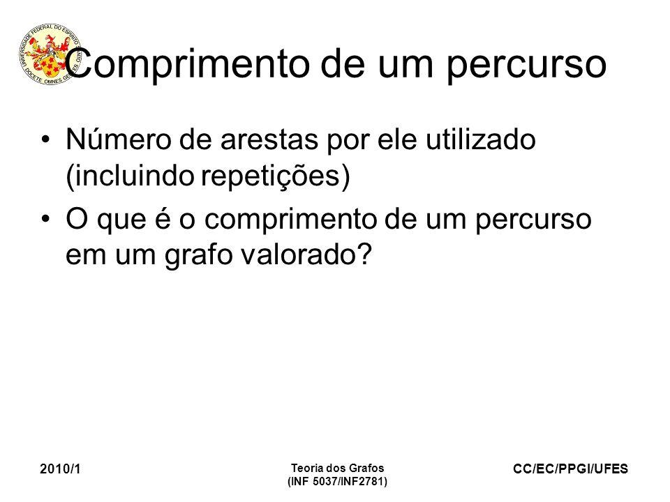 CC/EC/PPGI/UFES 2010/1 Teoria dos Grafos (INF 5037/INF2781) Comprimento de um percurso Número de arestas por ele utilizado (incluindo repetições) O qu