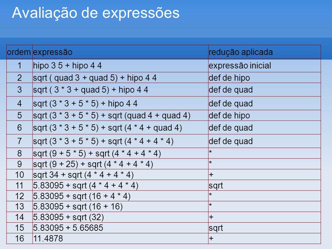 Avaliação de expressões ordemexpressãoredução aplicada 1hipo 3 5 + hipo 4 4expressão inicial 2sqrt ( quad 3 + quad 5) + hipo 4 4def de hipo 3sqrt ( 3 * 3 + quad 5) + hipo 4 4def de quad 4sqrt (3 * 3 + 5 * 5) + hipo 4 4def de quad 5sqrt (3 * 3 + 5 * 5) + sqrt (quad 4 + quad 4)def de hipo 6sqrt (3 * 3 + 5 * 5) + sqrt (4 * 4 + quad 4)def de quad 7sqrt (3 * 3 + 5 * 5) + sqrt (4 * 4 + 4 * 4)def de quad 8sqrt (9 + 5 * 5) + sqrt (4 * 4 + 4 * 4)* 9sqrt (9 + 25) + sqrt (4 * 4 + 4 * 4)* 10sqrt 34 + sqrt (4 * 4 + 4 * 4)+ 115.83095 + sqrt (4 * 4 + 4 * 4)sqrt 125.83095 + sqrt (16 + 4 * 4)* 135.83095 + sqrt (16 + 16)* 145.83095 + sqrt (32)+ 155.83095 + 5.65685sqrt 1611.4878+