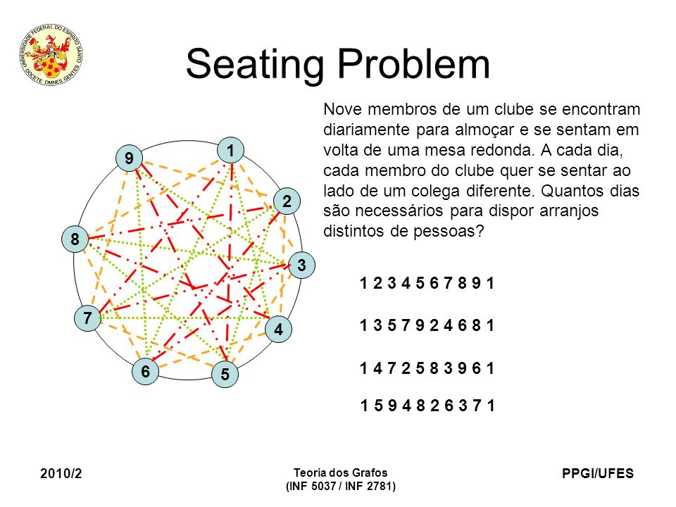 PPGI/UFES 2010/2 Teoria dos Grafos (INF 5037 / INF 2781) Seating Problem 1 2 3 4 5 6 7 8 9 1 2 3 4 5 6 7 8 9 1 1 3 5 7 9 2 4 6 8 1 1 4 7 2 5 8 3 9 6 1
